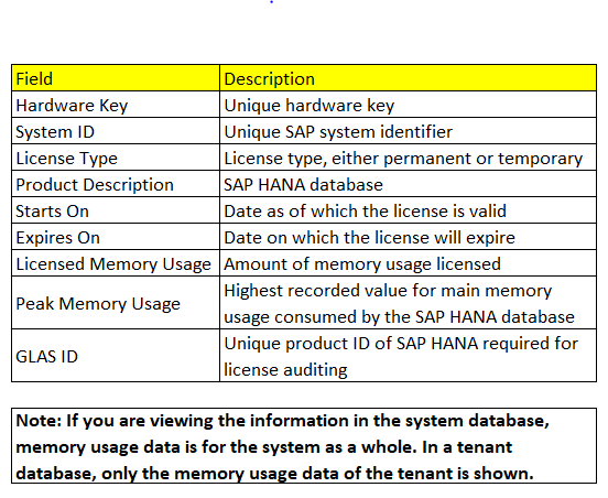 HANA LICENSE DETAIL
